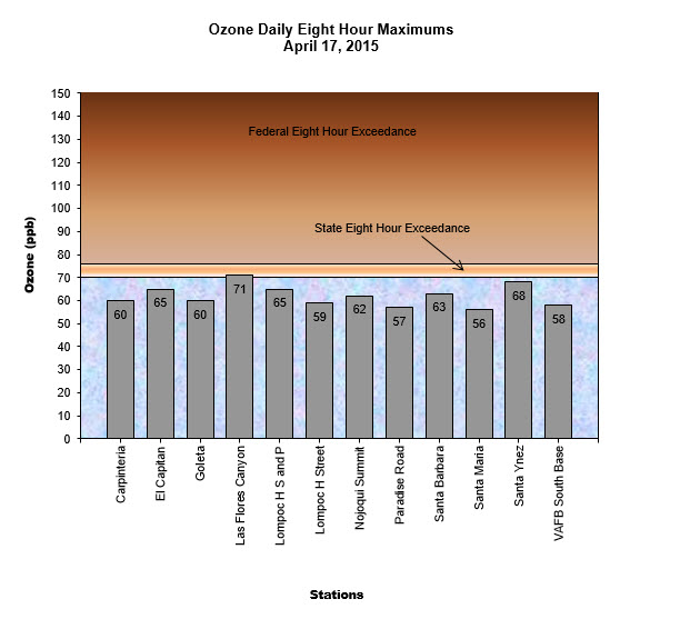 Chart Ozone Daily 8 Hour Maximum April 17, 2015