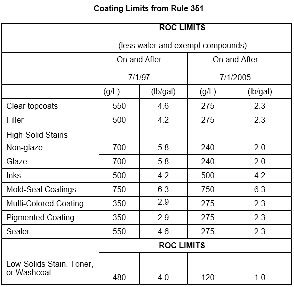 Rule351CoatingLimits